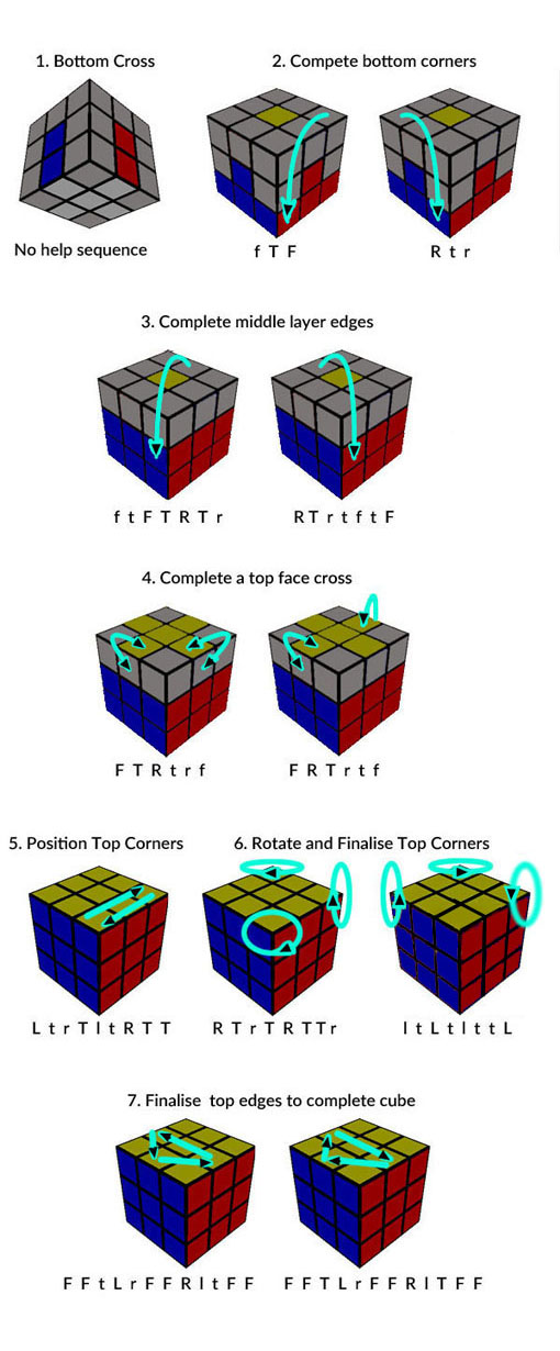 Cube stages help